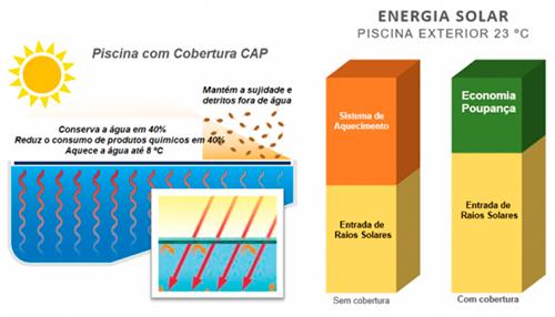 piscina-informacoes-cap-energia-solar